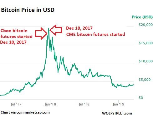Cme bitcoin futures last trade date